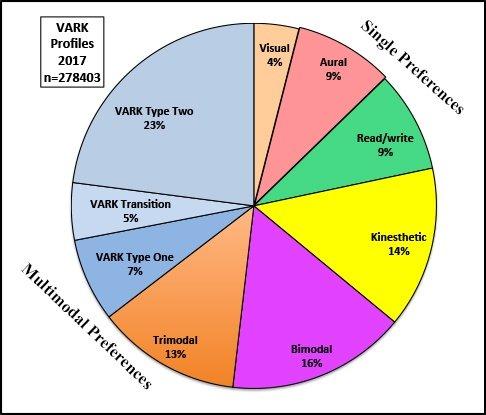 Statistics | VARK